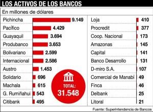 Capital assets of Ecuadorian banks (million dollars).