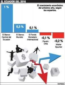 economia-ecuador-ecuadortimes-ecuadornews