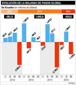 BALANZA_PAGOS_ECUADORTIMES.NET