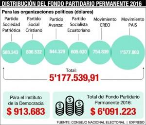 FONDO_PARTIDARIO_ECUADORTIMES.NET