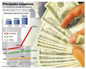 REMESAS_ECUADOR_ECUADORTIMES.NET