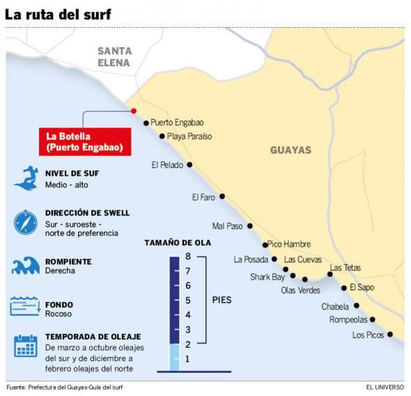 GUAYAS- GUIA SURFISTAS-ECUADORTIMES