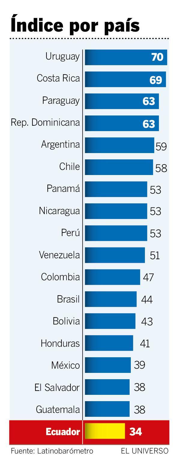 ECUADOR LIDERA-ECUADORTIMES