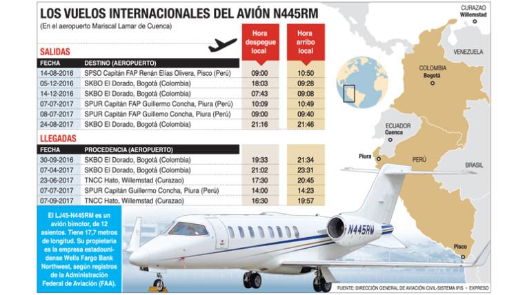 Eljuri´s private jet flew to Curacao