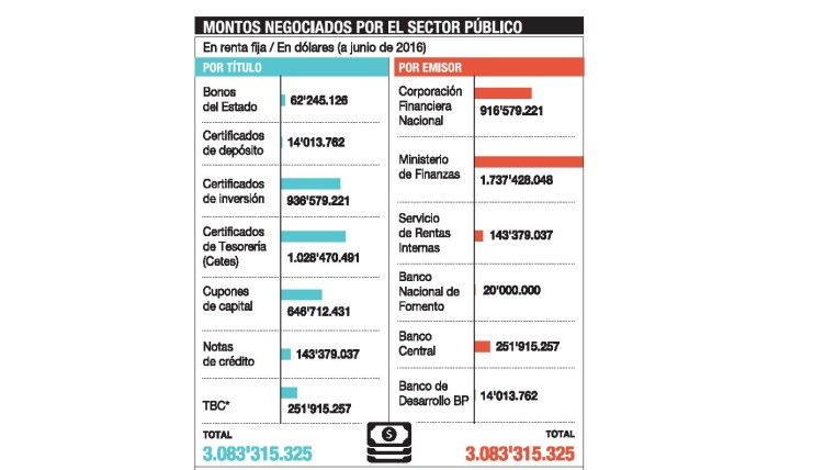 liquidez-monto-ecuadortimes-ecuadornews